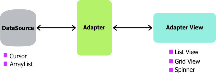 Using An Arrayadapter With Listview 183 Codepath Android