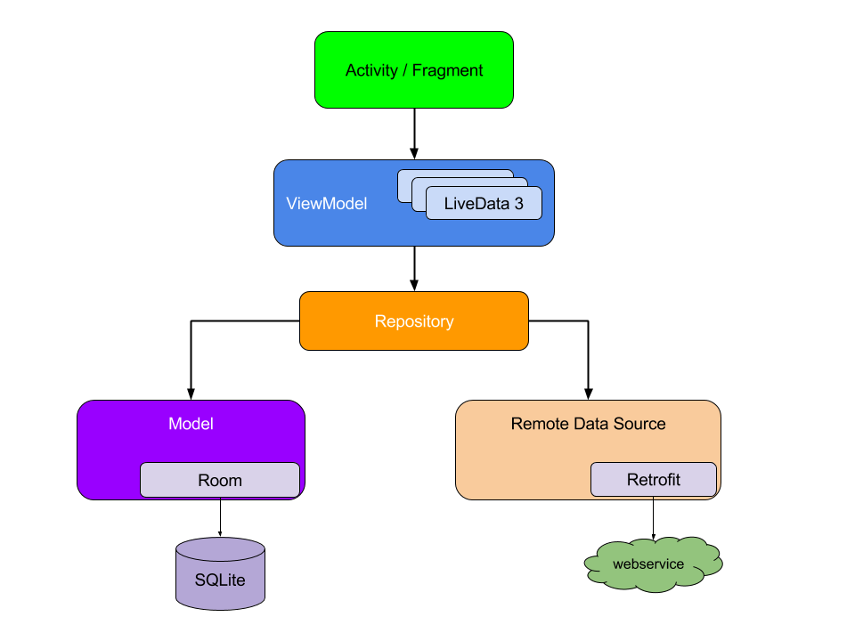 MVVM android architecture components