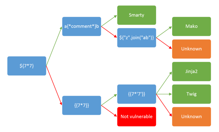 GitHub - w181496/Web-CTF-Cheatsheet: Web CTF CheatSheet 🐈