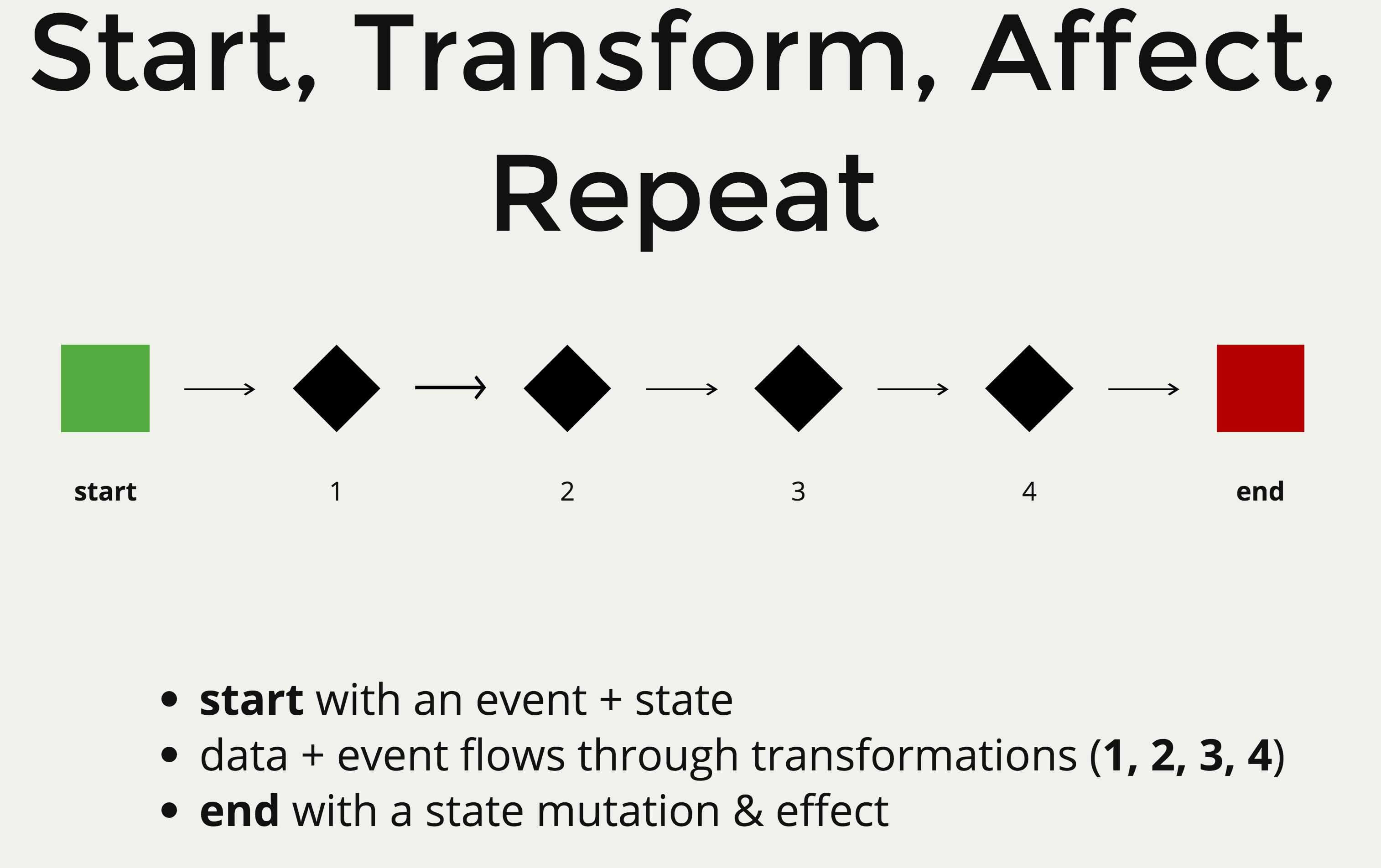 start-transform-effect