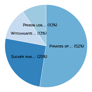 Results image · Issue #11 · strawpoll/strawpoll · GitHub