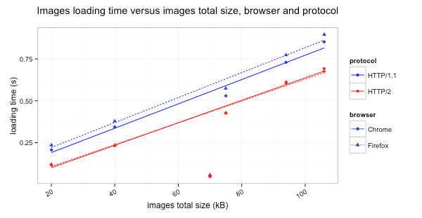 Images loading time versus images total size, browser and protocol
