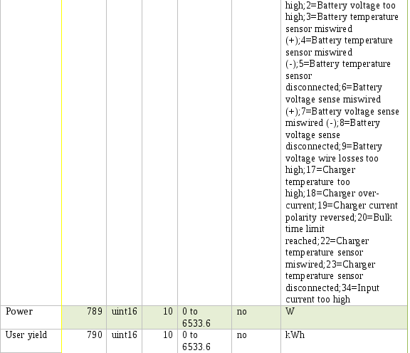 GitHub - mabat/MODBUS_TCPSlave_Implementation: java Modbus
