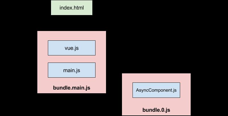 Github fattihkoca/vuejs-ajax: it is a xhr plugin that works in.