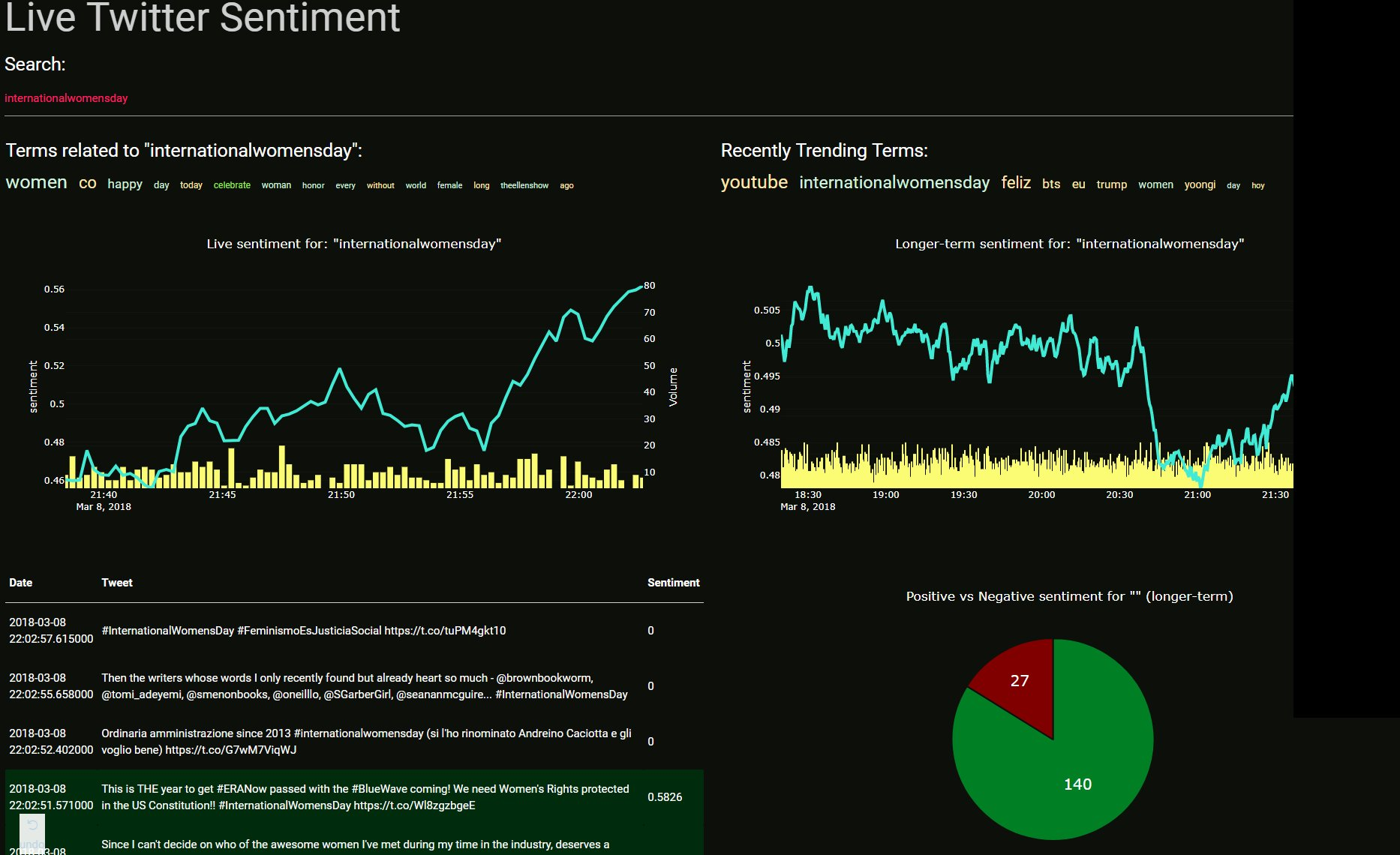 GitHub - Sentdex/socialsentiment: Sentiment Analysis