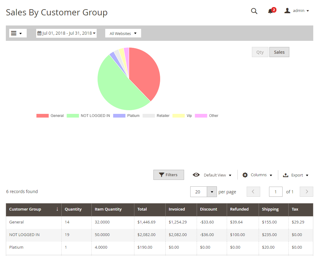 sales by customer group
