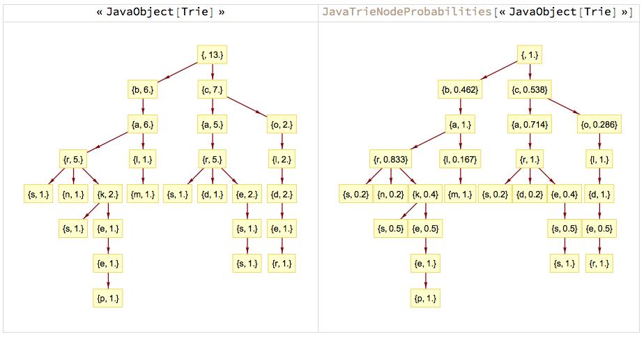 """JavaTrieNodeProbabilities"""