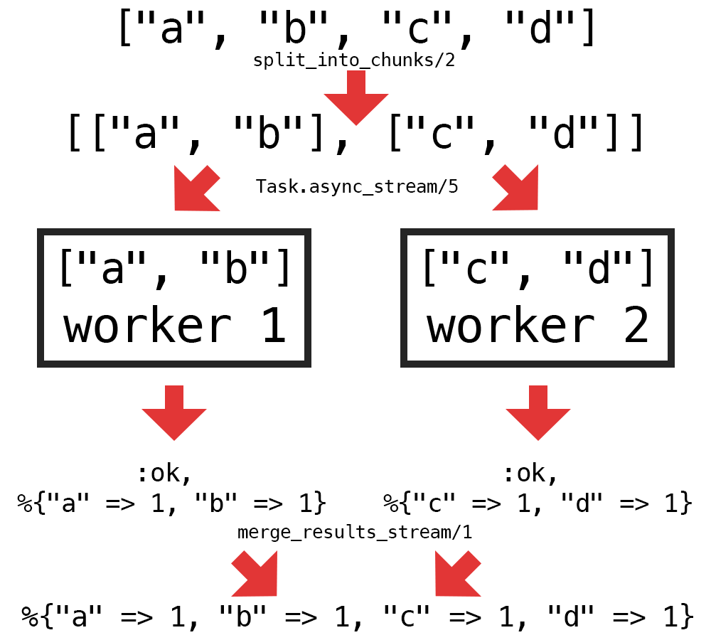 Making the letter frequency computation concurrent