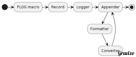 Log data flow