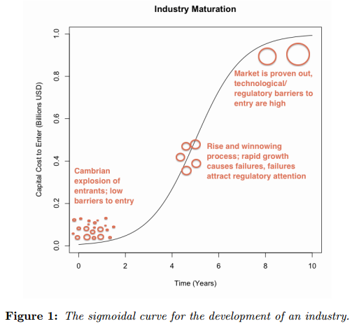An initial Cambrian explosion of startups eventually results in a few pioneers that make it to the top and a combined set of capital/technological/regulatory barriers that discourage the entry of garage-based competitors.