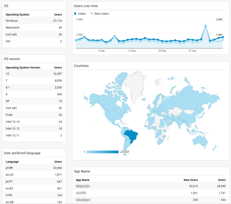 Example of reporting dashboard for application analytics