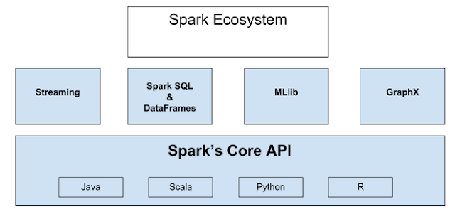 BigData Analytics with Apache Spark Course Part 1