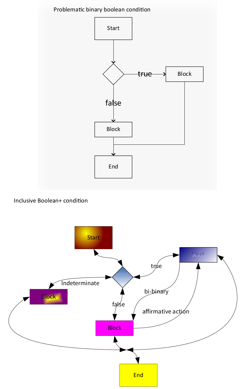 BooleanPlus