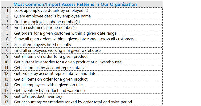 [List of key access-patterns, including items like looking up employee details by ID, querying by employee name, finding customer phone numbers, and so on.]