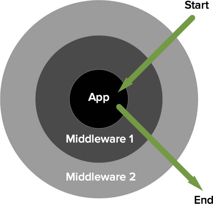 middleware in and out image