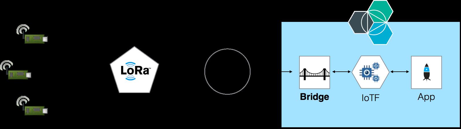 lrsc overview diagram