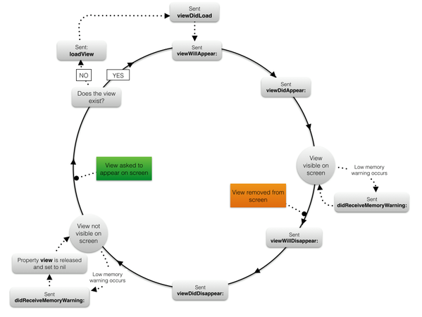 View Controller Lifecycle · codepath/ios_guides Wiki · GitHub