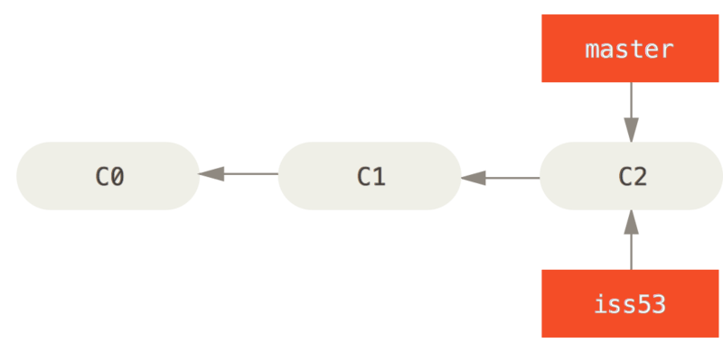 Creating a new branch pointer.
