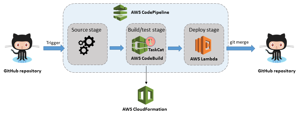 Quick Start architecture for CI/CD Pipeline for AWS CloudFormation templates on AWS