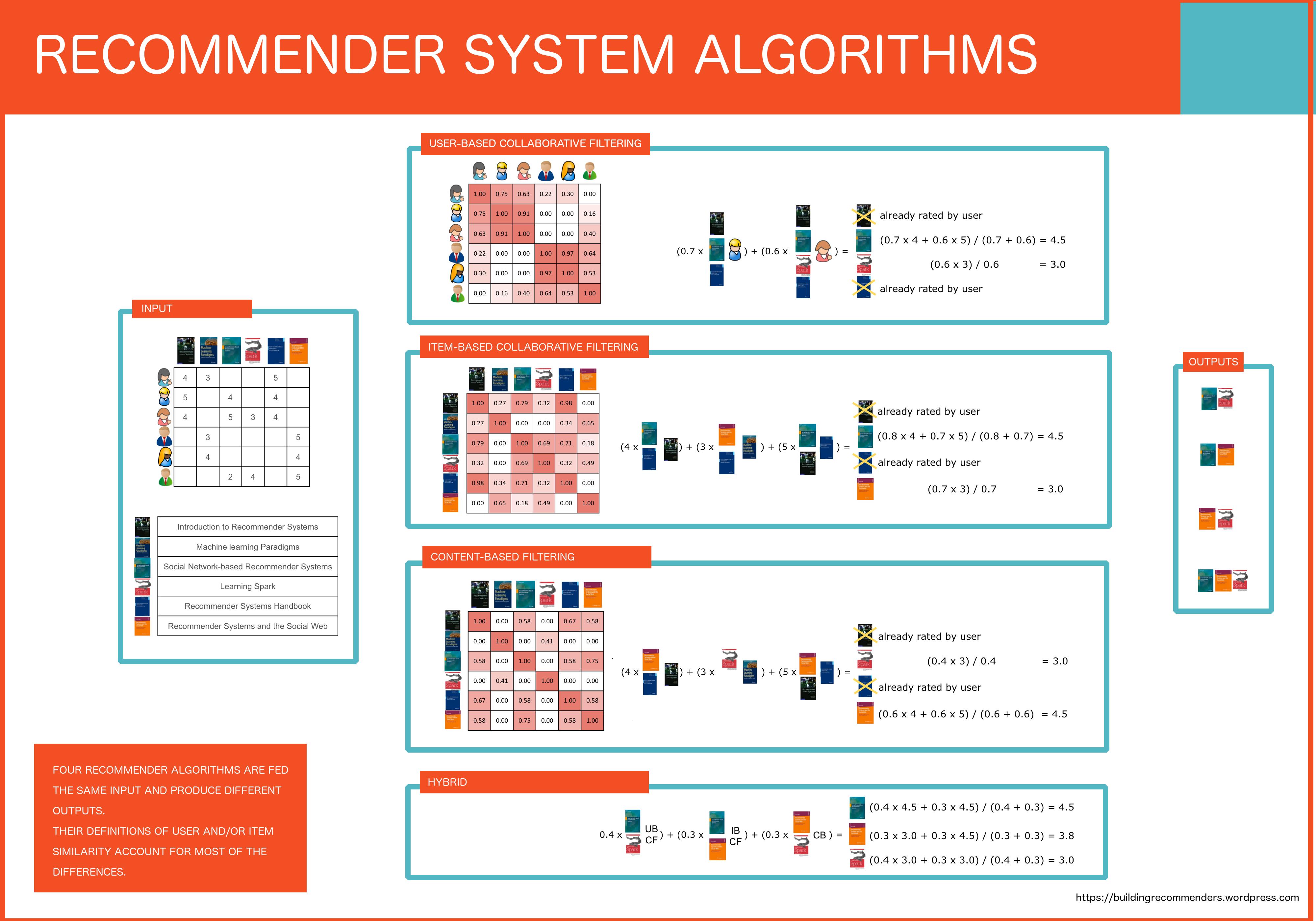 GitHub - irfanalidv/Interactive_Intelligent_Recommendation_System