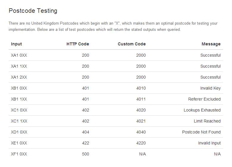 Open Postcodes Testing