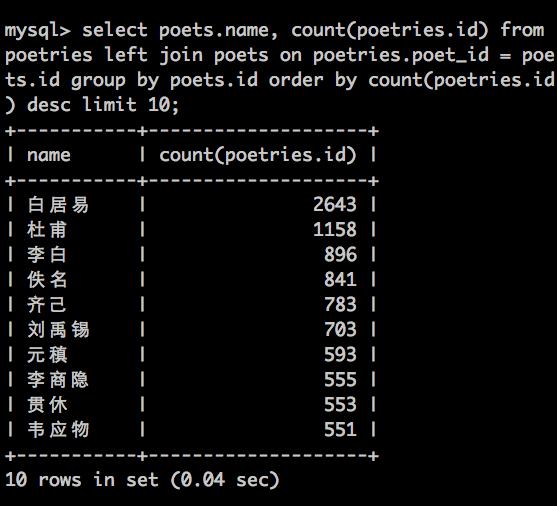全唐诗中写诗歌最多的人,以及数量。