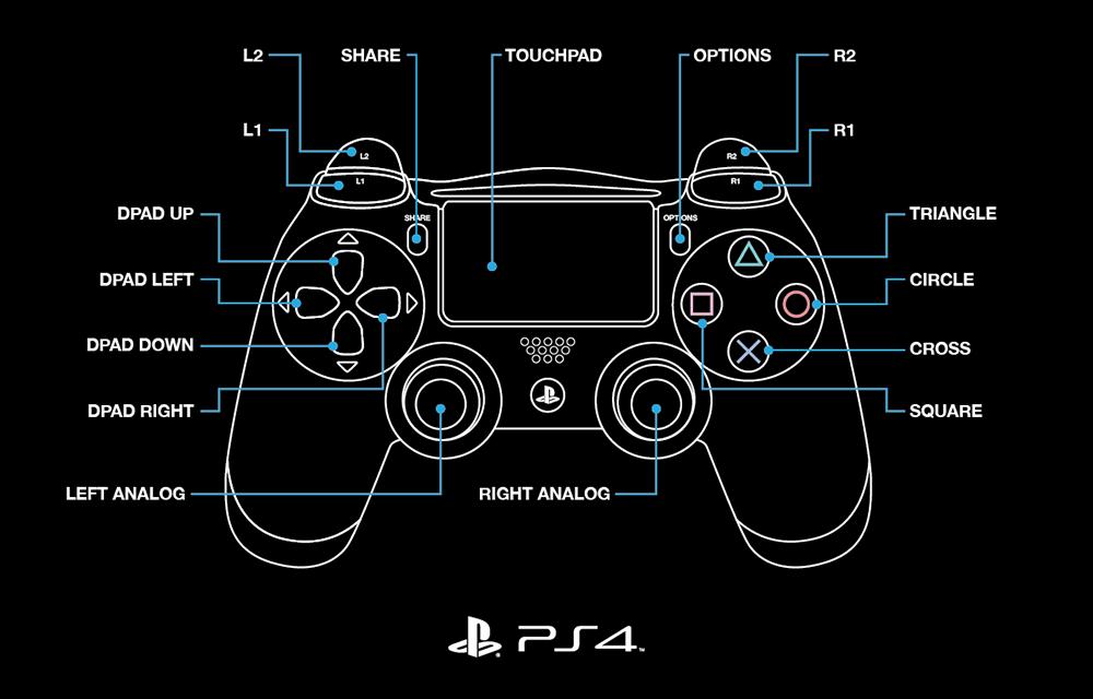 Top 10 Punto Medio Noticias | Playstation 4 Controller Buttons