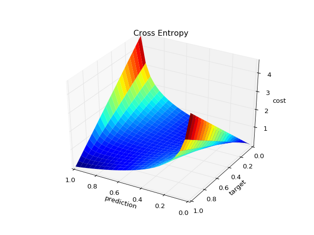 How to linearly interpolate the colormap between vertices of