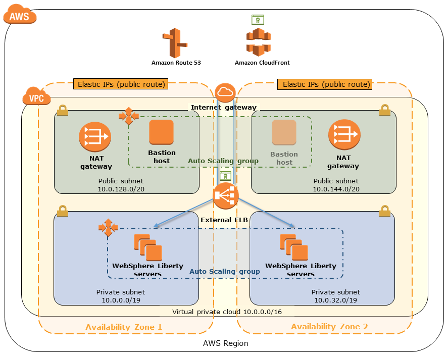 Quick Start architecture for IBM WebSphere Liberty on AWS