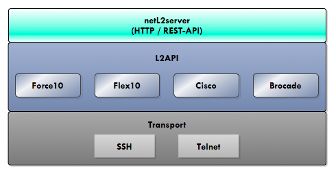 https://raw.github.com/locaweb/netl2api/master/doc/netl2api-blocks.png
