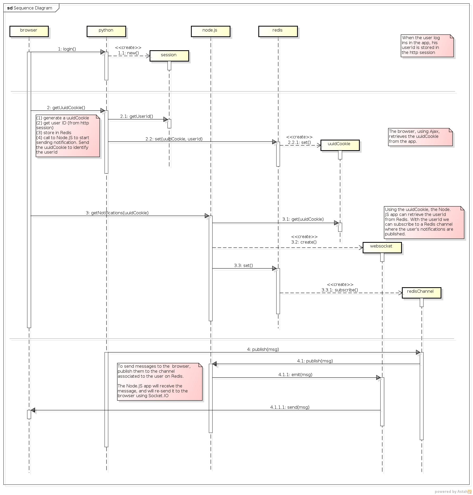 Nodejs socketio redis python nginxreadme at master hgdeoro sequence diagram ccuart Gallery