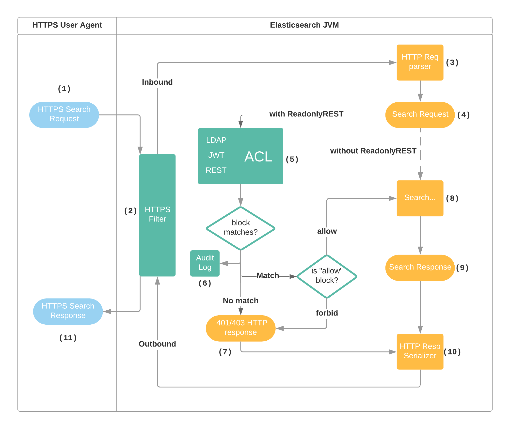 readonlyrest request processing diagram