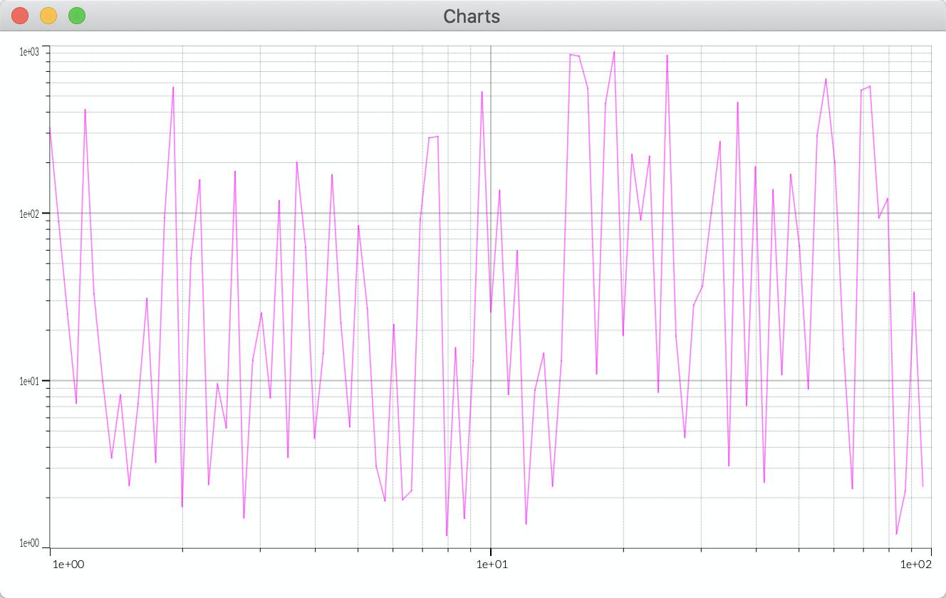 Logarithmic chart