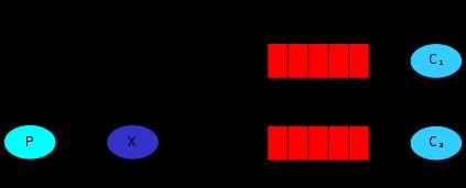 GitHub - jonathanstowe/Perl6-RMQ-Examples: Perl 6 versions