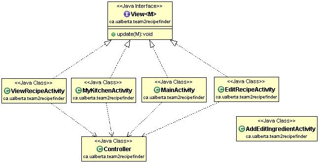 Uml class diagram lagecampcmput301w13t02 wiki github from the kitchen 2 to addedit an ingredient from a recipe addeditingredientactivity will return the editedaddeddeleted ingredient to the caller ccuart Image collections