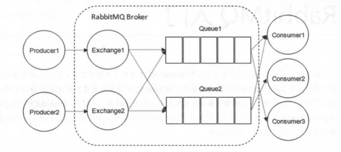 图1-RabbitMQ 的整体模型架构