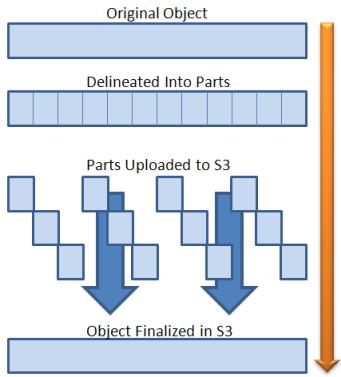 Multipart Upload