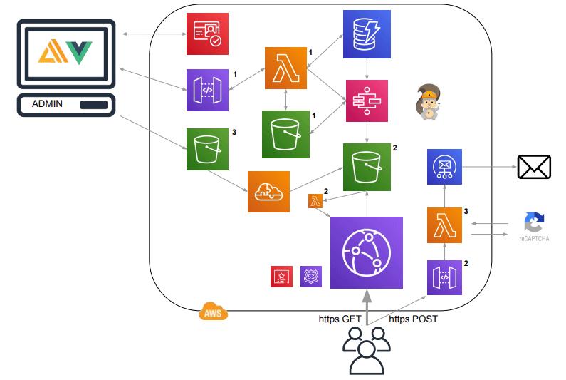 Serverless Content Management System Architecture
