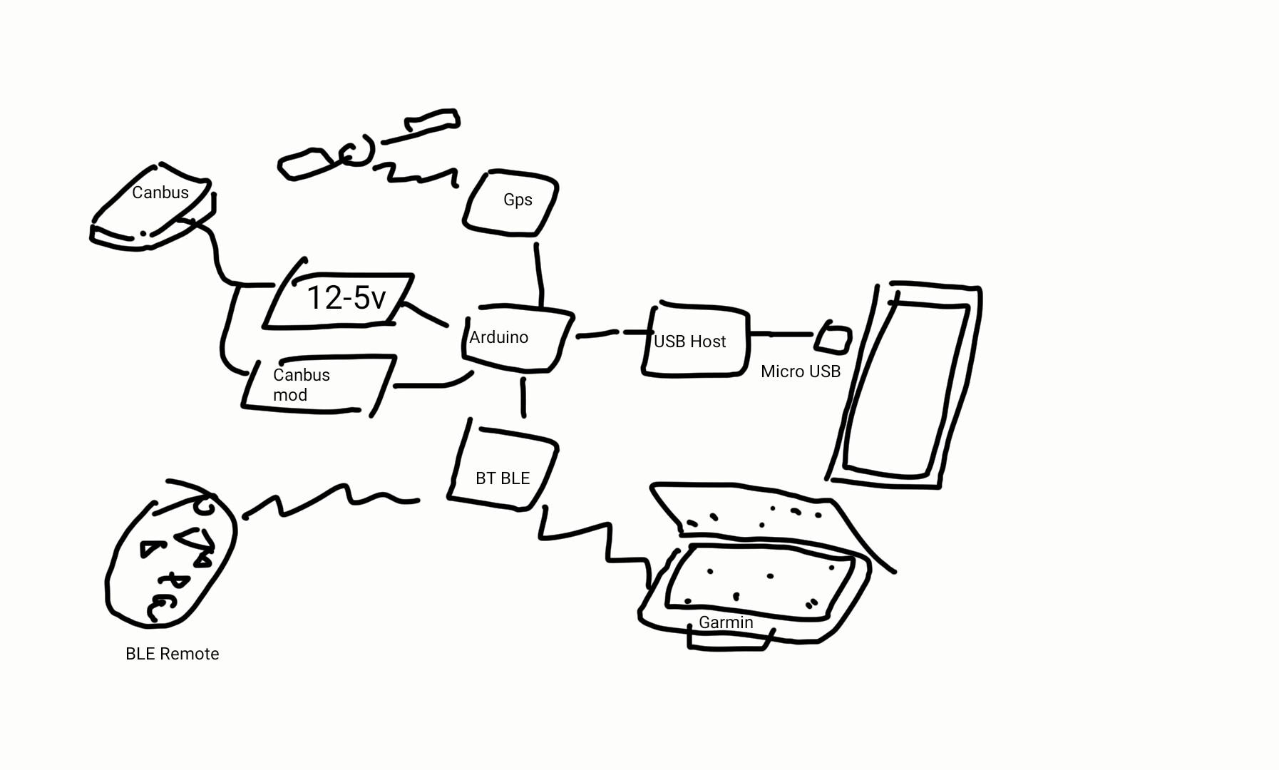 GitHub - skyforcetw/Garminuino: This is a project use GarminHUD as