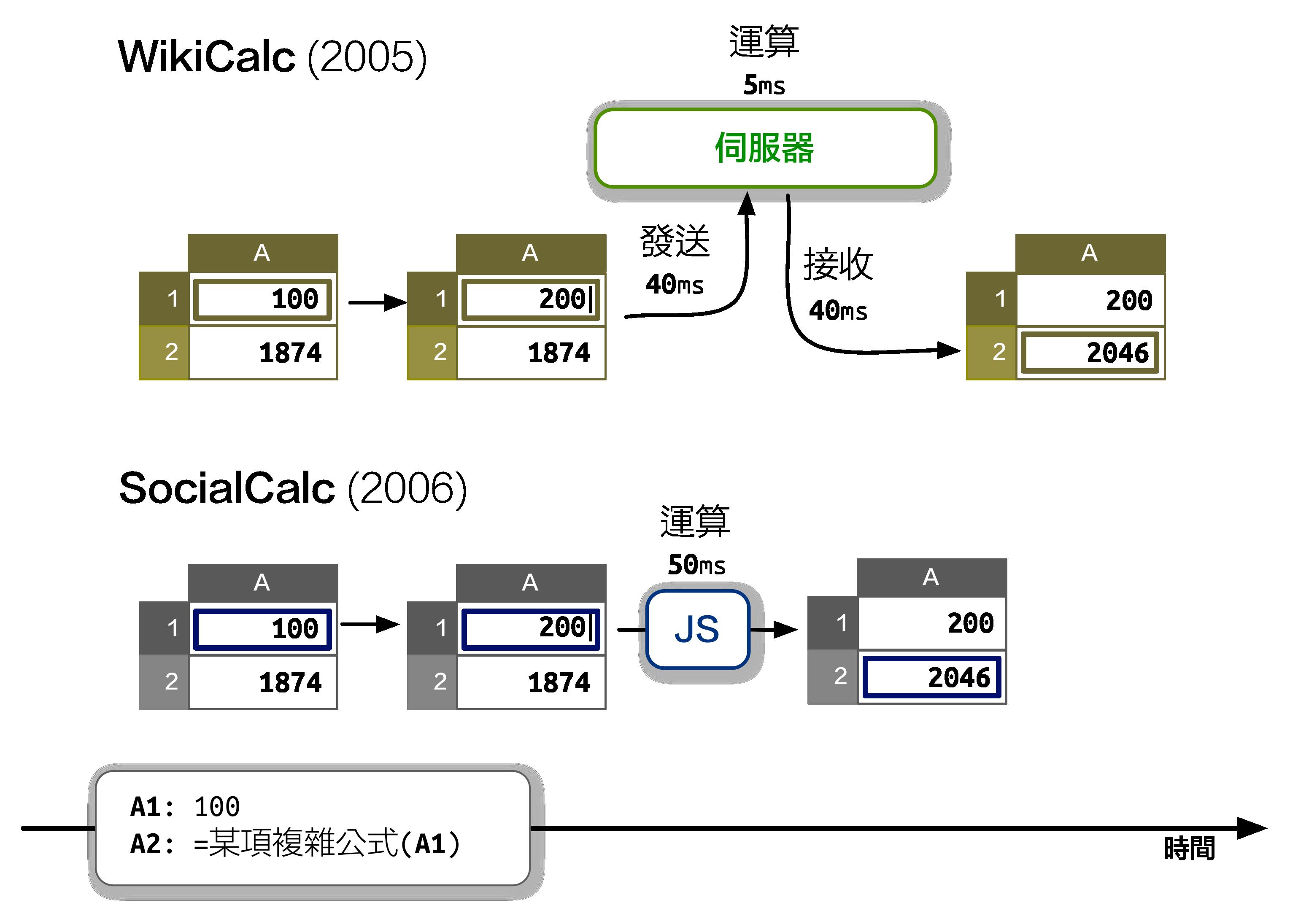 WikiCalc 與 SocialCalc 架構比較