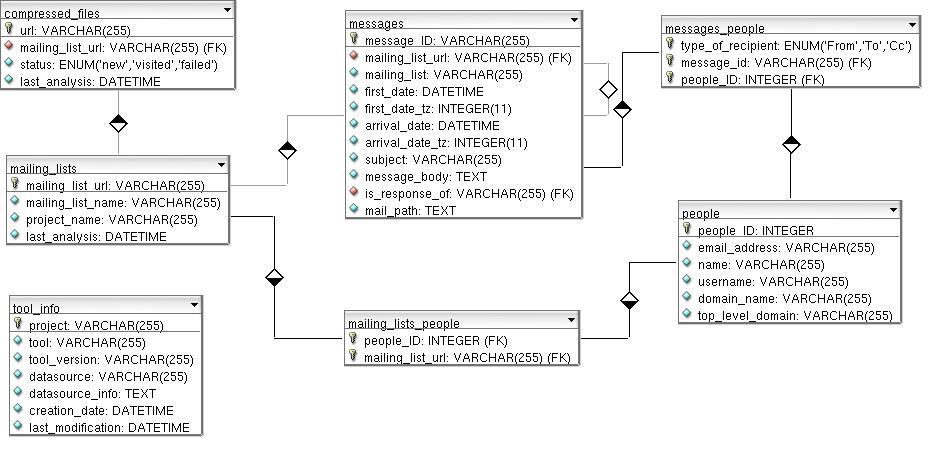 MLStats Database Schema