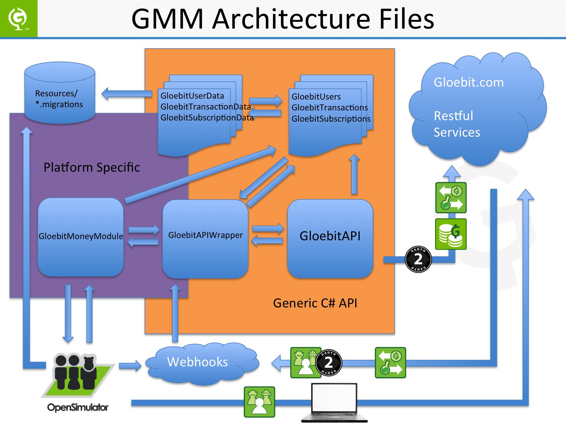 GMM Architecture Files Slide