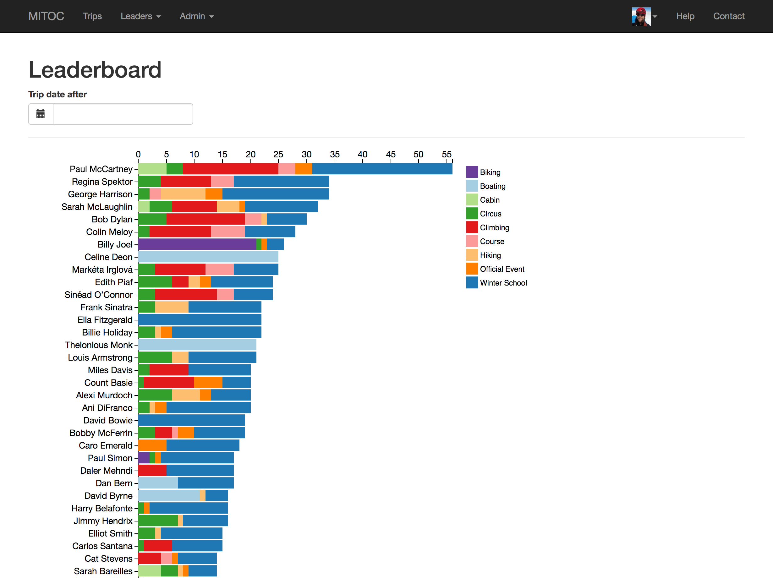 Interactive D3-based widget showing active leaders