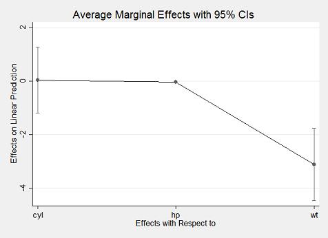 marginsplot