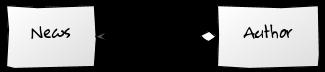 UML 1