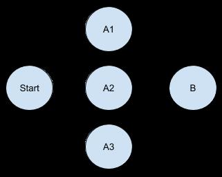 A parallel flow
