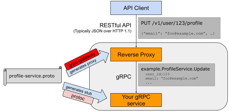 Github grpc ecosystem grpc gateway grpc to json proxy for Architecture rest