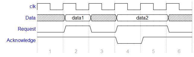 github   drom wavedrom  digital timing diagram rendering engineweb usage  wavedrom timing diagrams