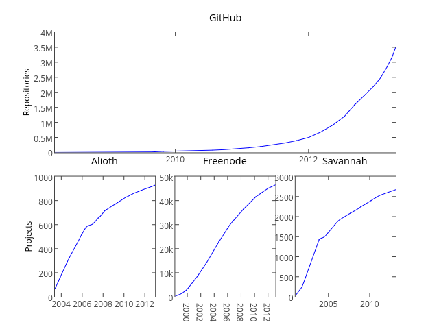 Growth of OSS Communities