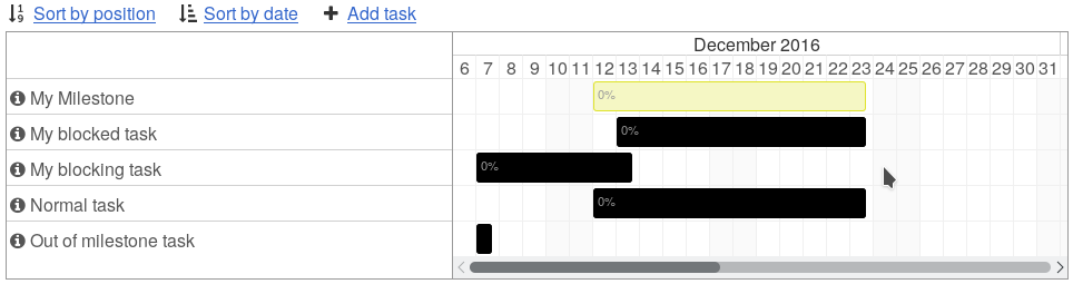 Gantt view example